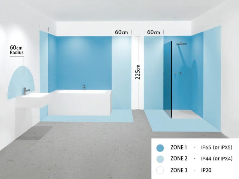 Illustratie van de vier IP-zones